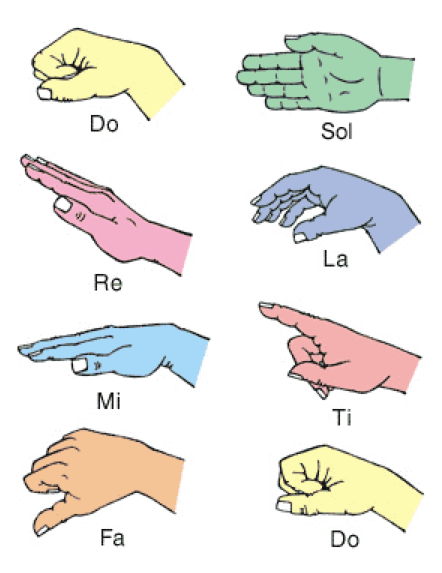 sol-fa hand signs